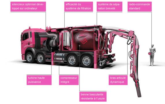 location camion aspirateur